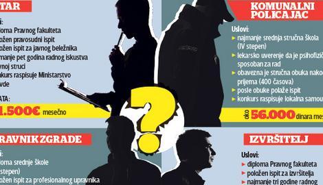 ISTRAŽUJEMO Kako do državnog posla u Srbiji?