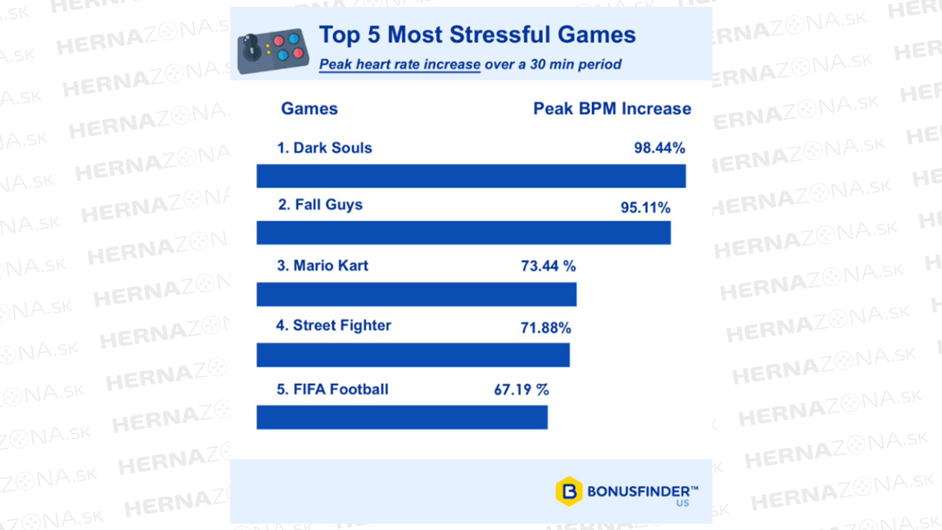 Toto je zoznam najstresujúcejších hier.