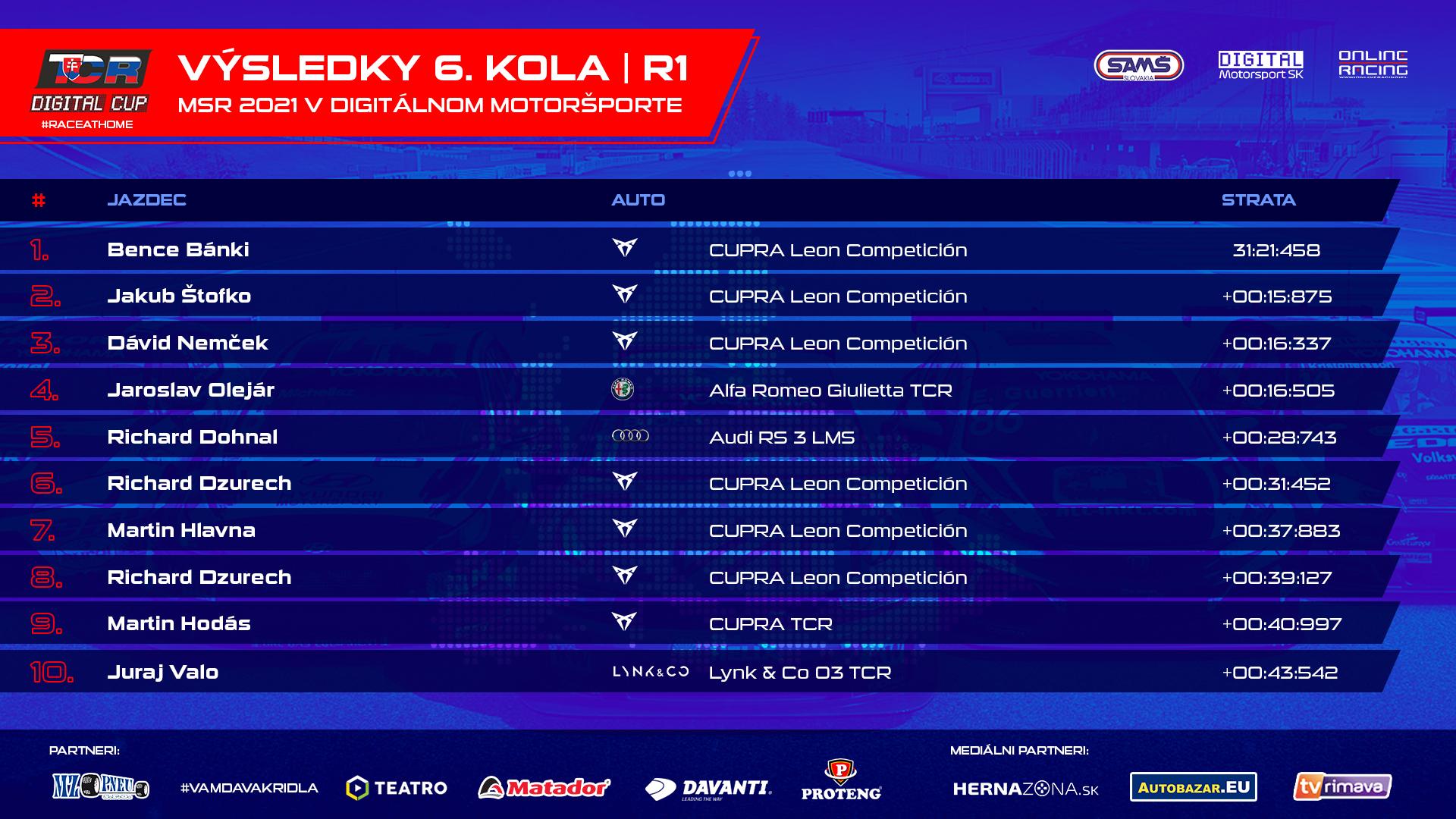 Výsledky TOP 10 z prvého šprintu 6. kola TCR Digital Cupu.