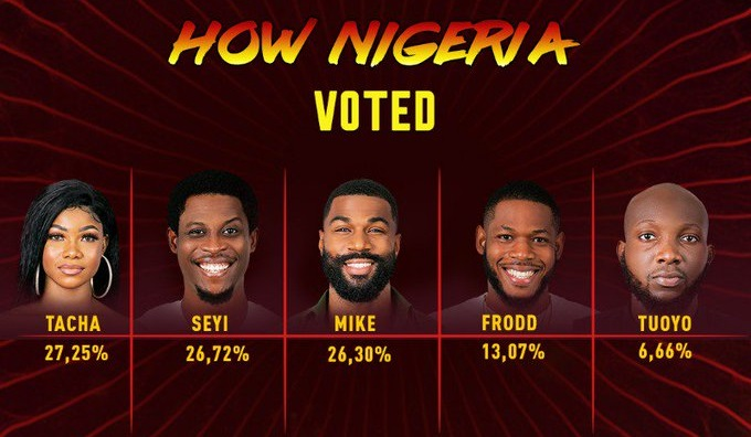 Tuoyo got the least votes as Tacha and Seyi ranked high on the voting results. [Big Brother Naija/DSTV]