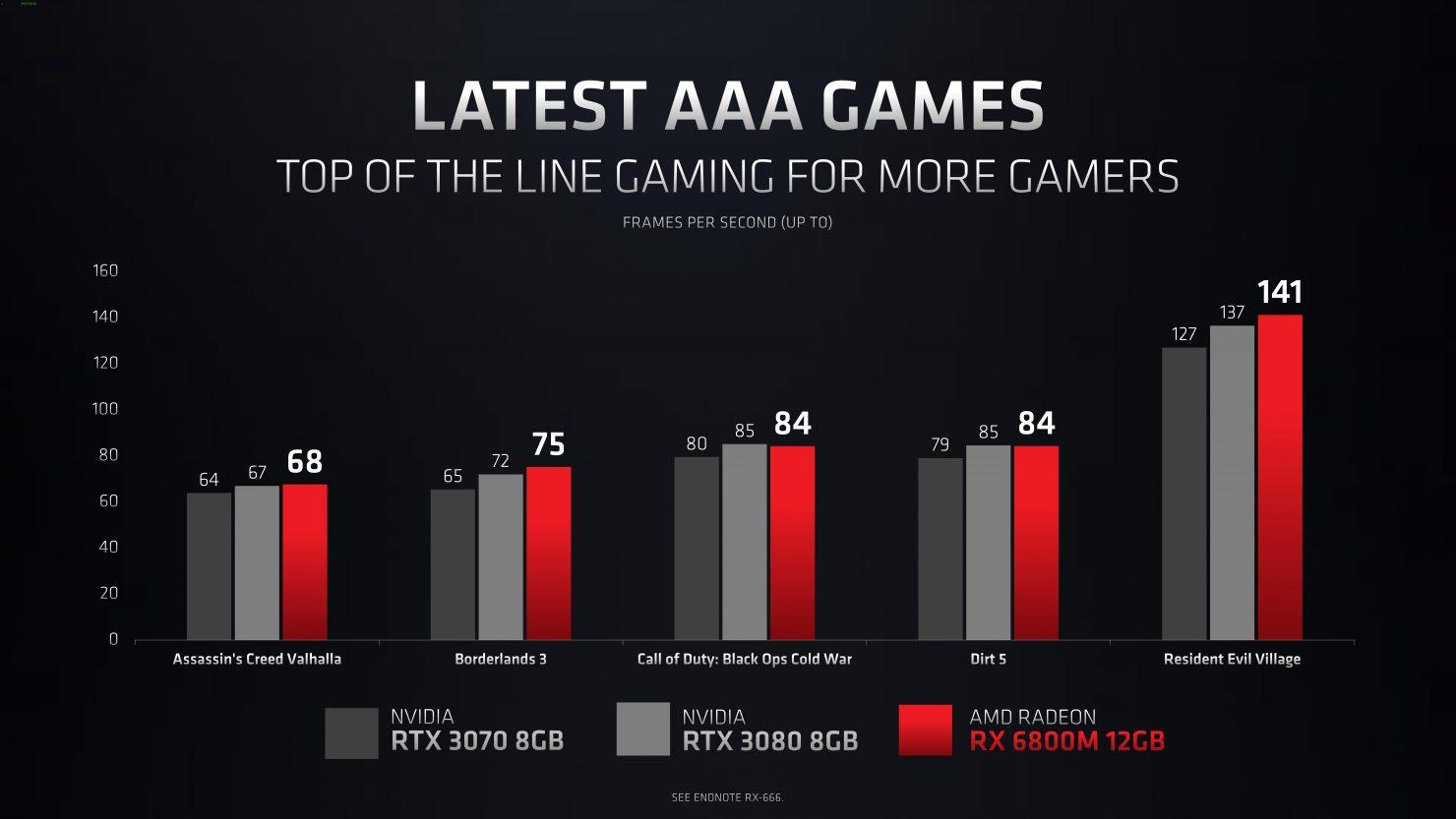 AMD sľubuje vyšší výkon a energetickú efektivitu než majú súčasné mobilné GPU Nvidie.