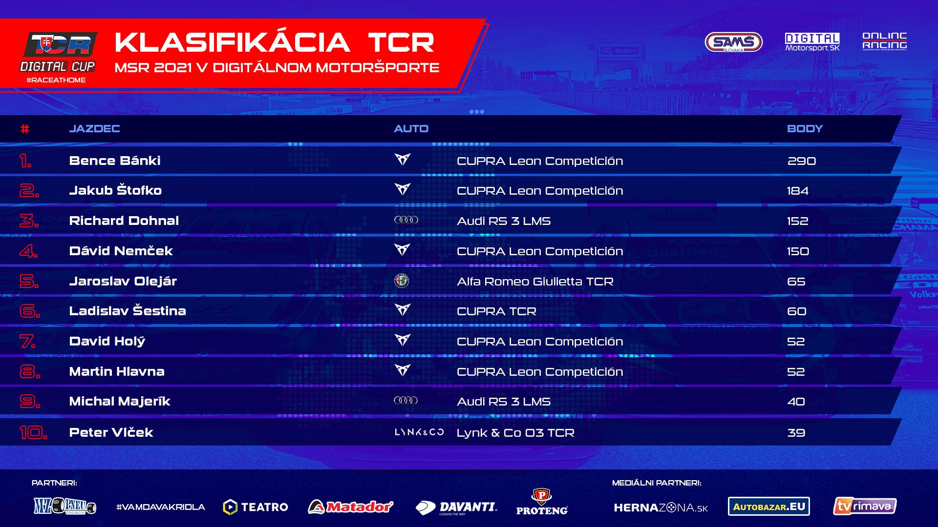 Priebežne poradie TCR Digital Cupu po šiestich kolách.