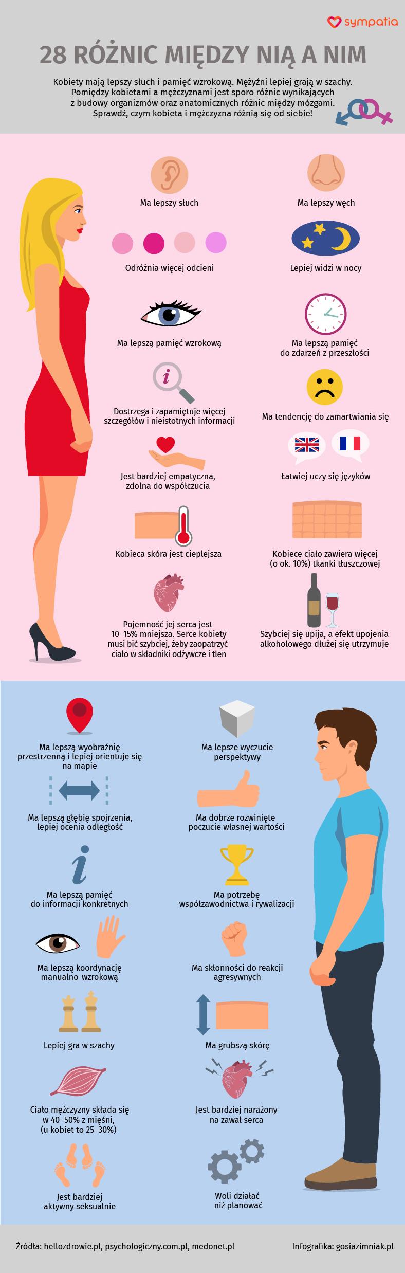 b164bc511f0bb7 28 różnic między kobietą a mężczyzną [INFOGRAFIKA] - Sympatia Porady