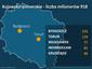 Kujawsko-Pomorskie - liczba milionerów 918, wzrost o 16 proc.