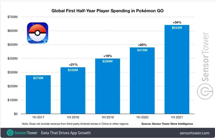 Príjmy Pokémon Go za prvý polrok v danom roku.