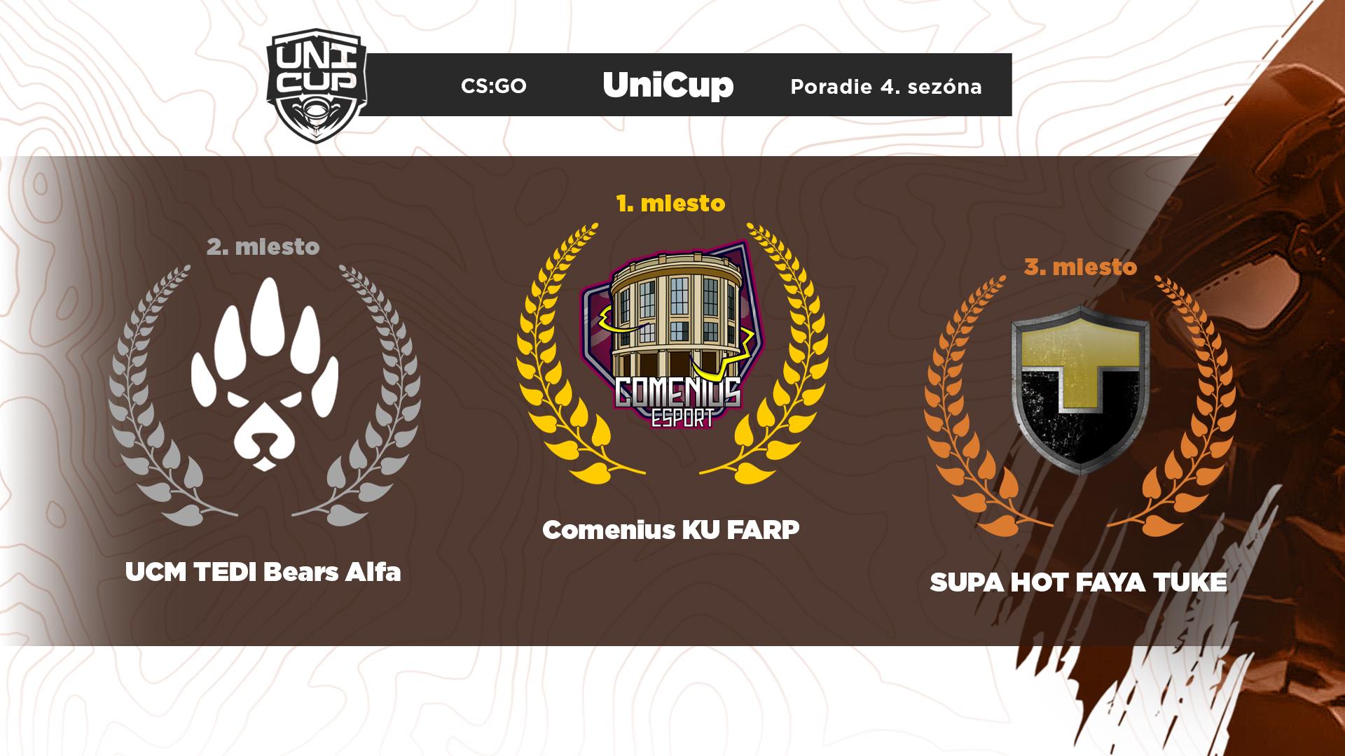 Konečné poradie hry Counter-Strike: Global Offensive.