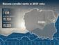 Roczne zarobki netto w Polsce