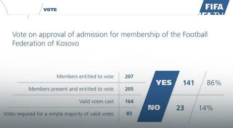 Rezultat glasanje u FIFA za prijem Kosova