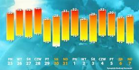 Jaka pogoda czeka nas w środku wakacji?