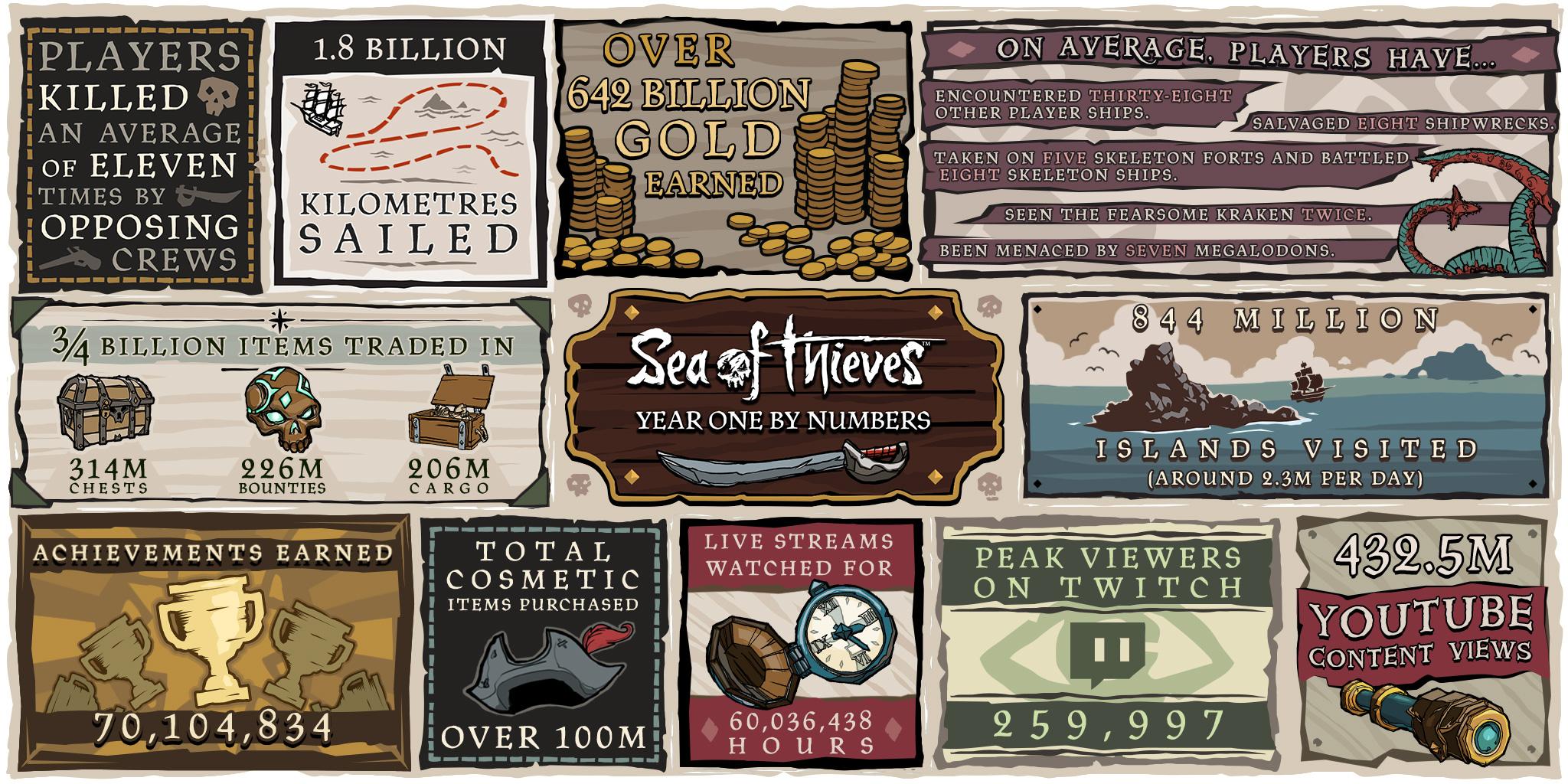 Prvý rok vo svete Sea of Thieves v číslach.