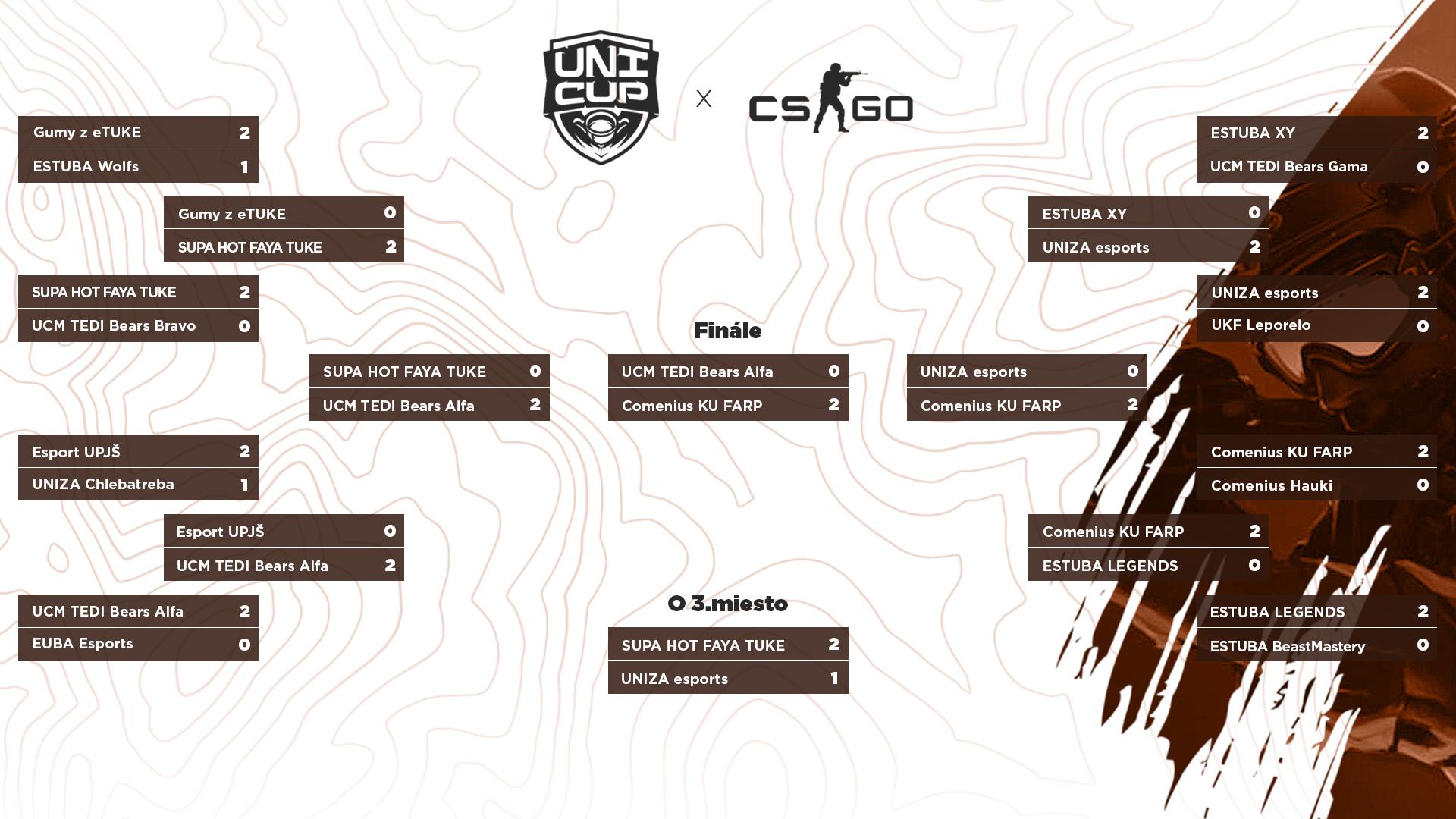 Takto prebiehalo play-off CS:GO turnaja.