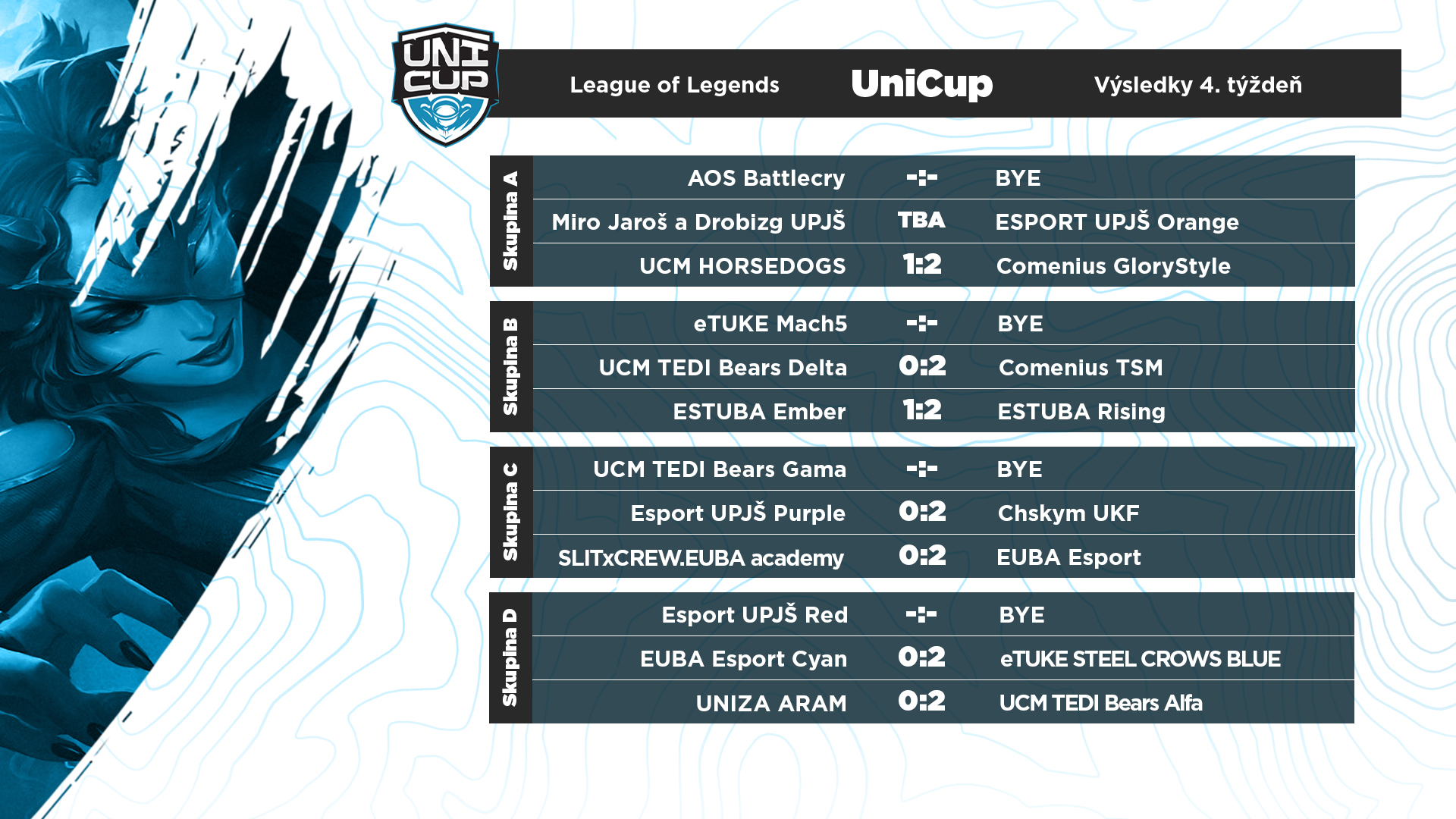 Výsledky zápasov vLoL skupín A až D.