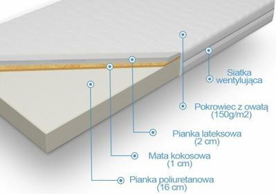 Laris Polska Materac piankowy kokos z lateksem Eos Plus 80x200