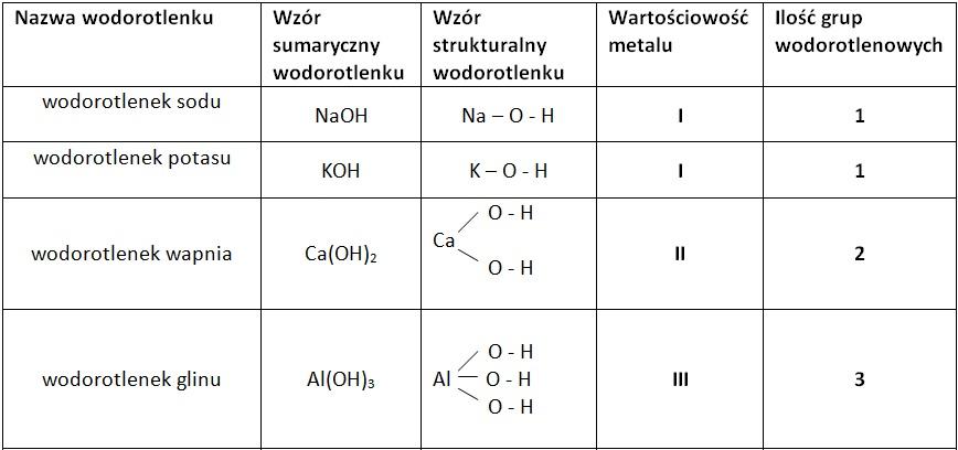 sprawdzian chemia nowej ery 2 sole