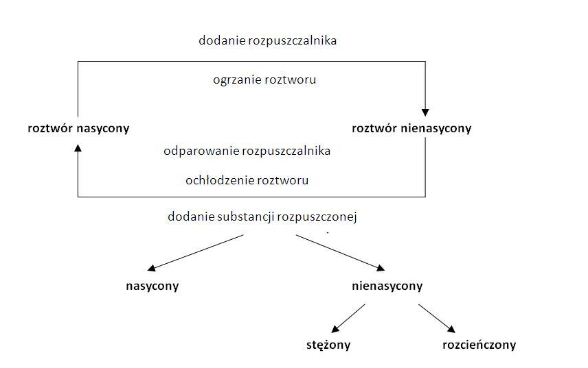 rodzaje substancji leczniczych chemia