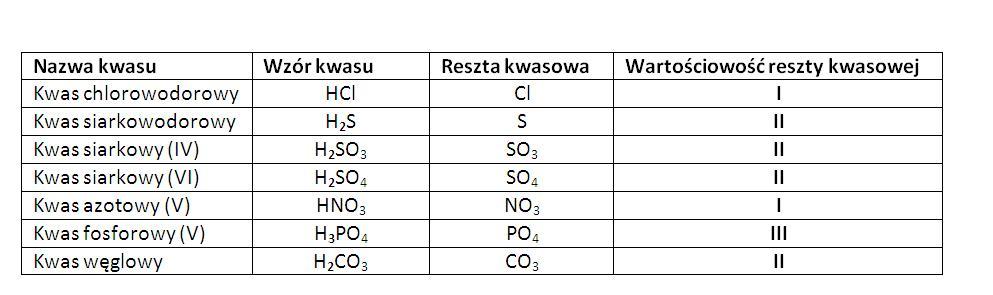 chemia kwasy karboksylowe sprawdzian