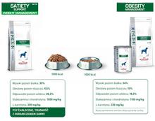 Dieta dla psów ROYAL CANIN SATIETY i OBESITY