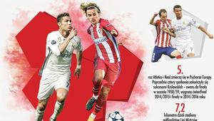 Real Madryt kontra Atletico Madryt