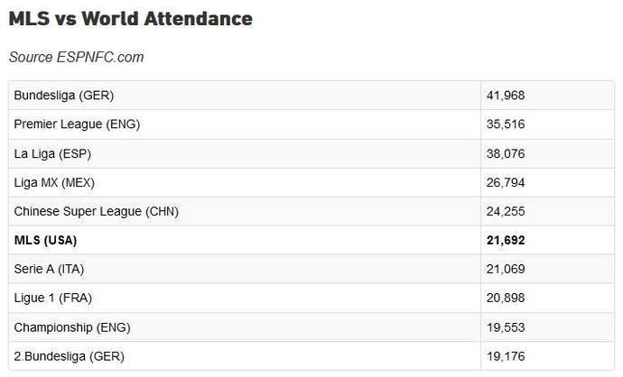 Ligi z największą średnią liczbą widzów na meczach