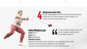 Anita Włodarczyk – Infografika