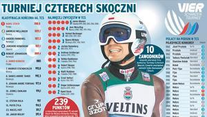 Kamil Stoch infografika