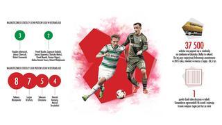 Lechia – Legia lead foto do infografiki