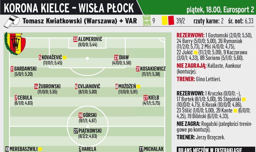 Korona Kielce - Wisła Płock