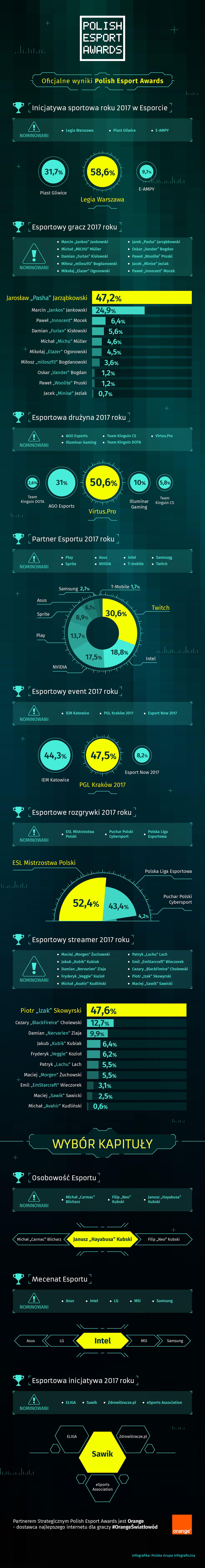 Wyniki Polish Esport Awards
