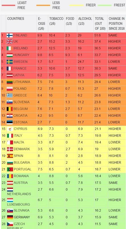 The Nanny State Index 2017