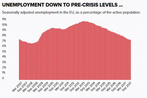 Sezonowo korygowane bezrobocie w UE (odsetek populacji w wieku aktywności zawodowej)