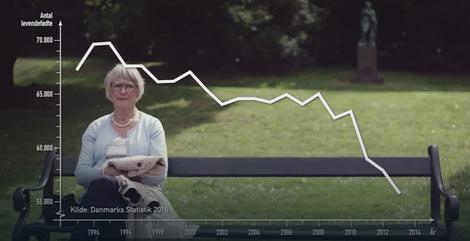 Natalitet u Danskoj je veći nego u Srbiji, ali je u opadanju