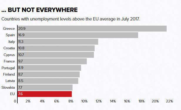 Kraje, w których w lipcu 2017 r. bezrobocie pozostawało wyższe od średniej w UE