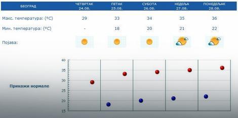 Vremenska prognoza za Beograd