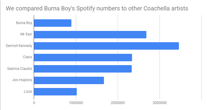Here is how Burna Boy fared on Spotify