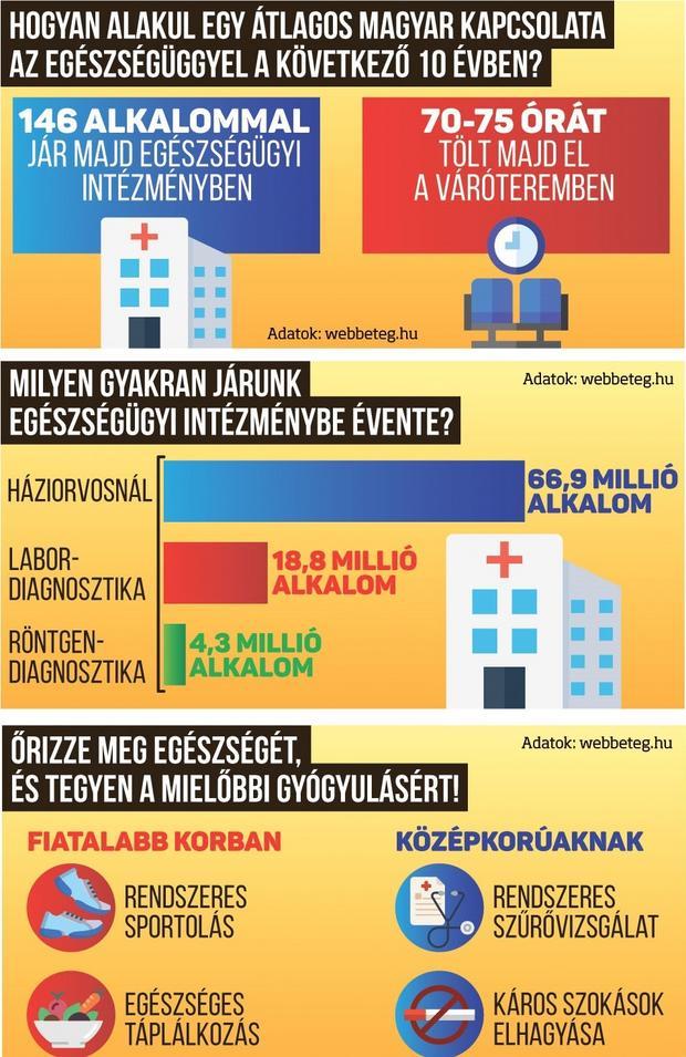 Ez a magyar helyzet  ennyi időt várunk az orvosra egy évben ... 3fa79e3ebc