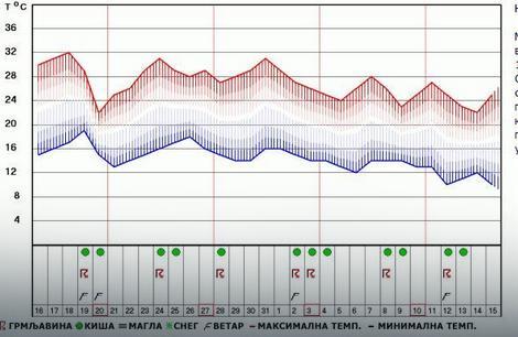 Prognoza vremena za Novi Sad od 16. avgusta do 15. septembra