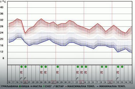 Prognoza vremena za Beograd i širu okolinu od 16. avgusta do 15. septembra
