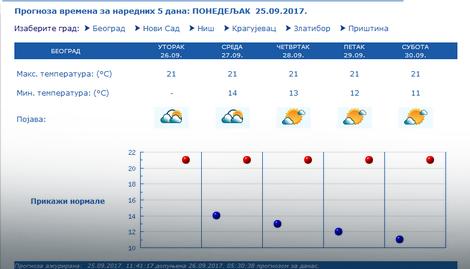 Vremenska Prognoza Za 5 Dana Beograd рхмз 2019 08 17
