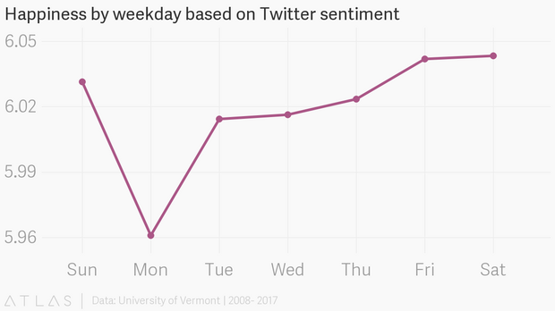 Happiness by weekday based on Twitter sentiment