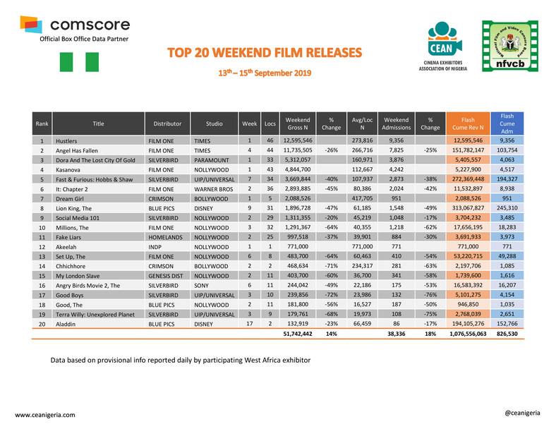 Top 20 Films 13th-15th Sept 2019 (ceanigeria)