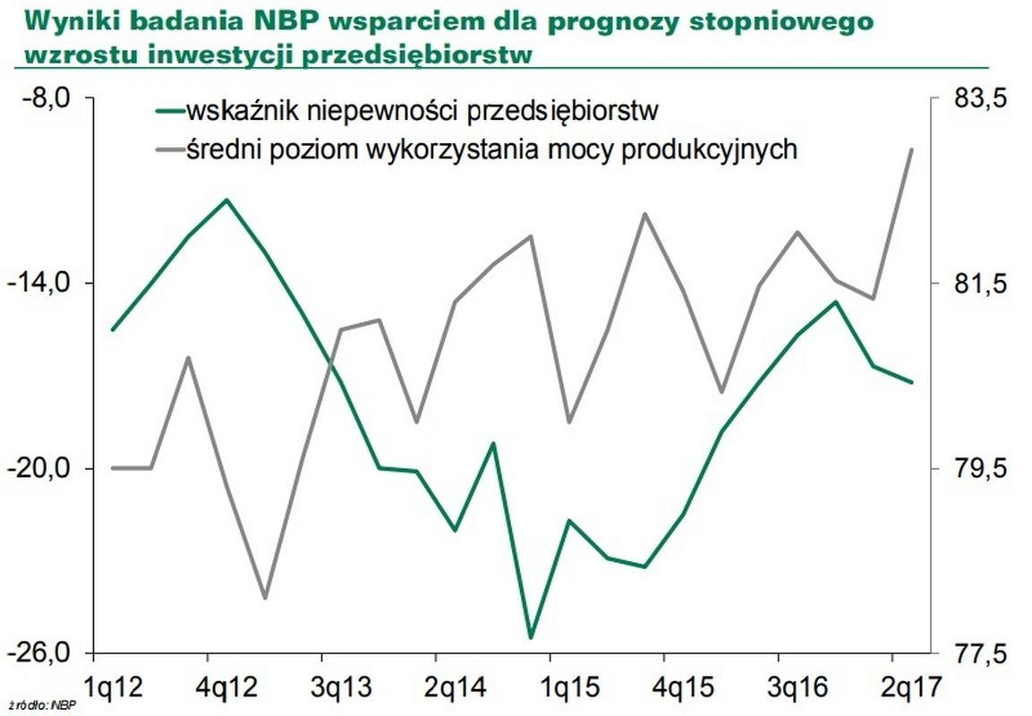 Poziom niepewności polskich przedsiębiorstw