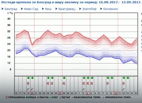 Beograd, orijentaciona prognoza