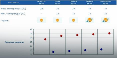 Vremenska prognoza za Kragujevac