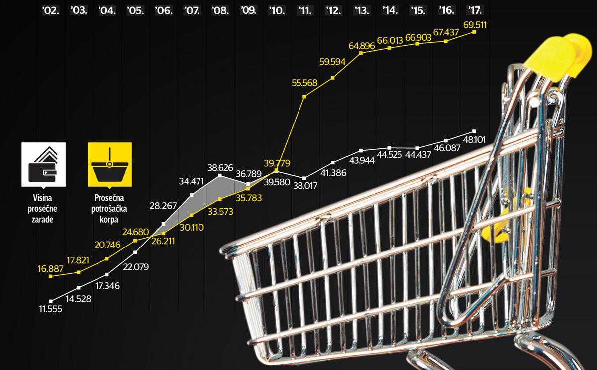 Potrošačka korpa: Građani su najbolje živeli tokom ove tri godine, a kasnije je standard drastično opao