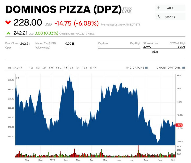 Domino's misses sales, profits estimates as delivery competition heats up