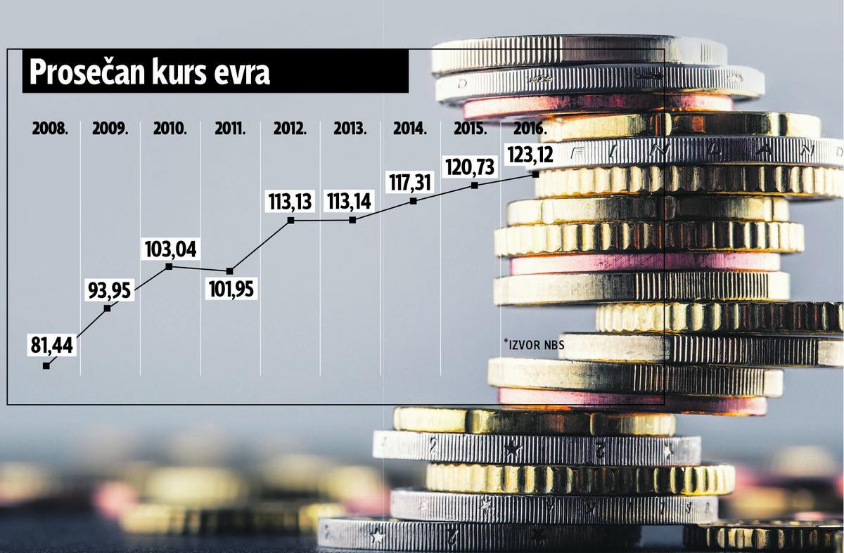 Da li će dinar ostati stabilan: Evo koliko će evro vredeti do kraja 2018. godine