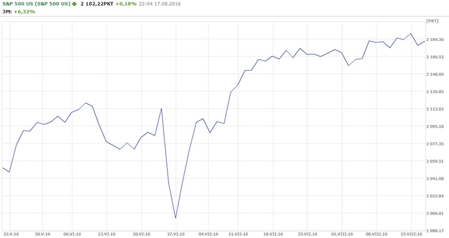 Kurs S&P 500 z ostatnich 3 miesięcy