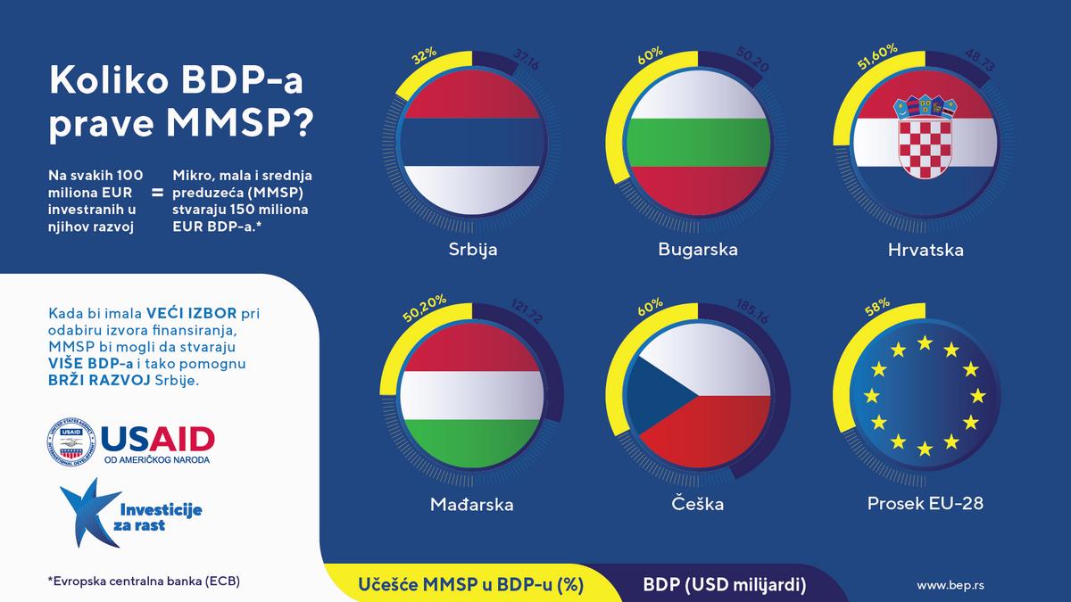 U tri slike ćete shvatiti zbog čega je preduzetnicima u Srbiji najteže u regionu