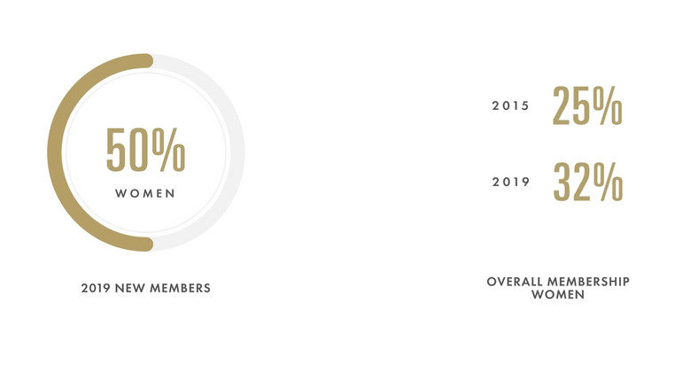 842 new members have been invited to join the Academy — 50% being women  (AMPAS)