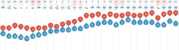 Hoppá! Szombattól hatalmasat változik az időjárás. Ilyen tavasz vár ránk és  ennyit kell rá várni. Készülj 62f62f5787